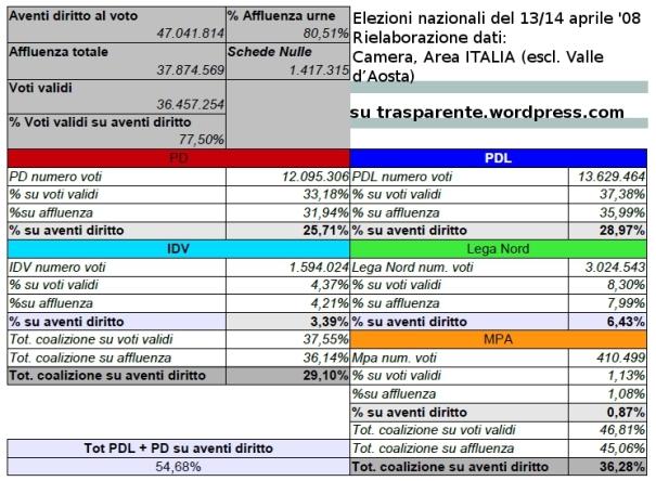 Voti Reali, la maggioranza al 36,28%